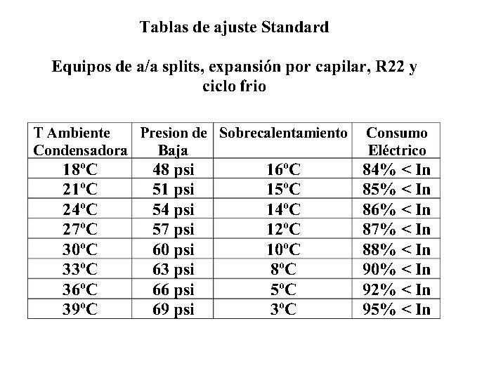 Presiones de trabajo de a a actuando en modo calor yoreparo for Temperatura ideal aire acondicionado invierno